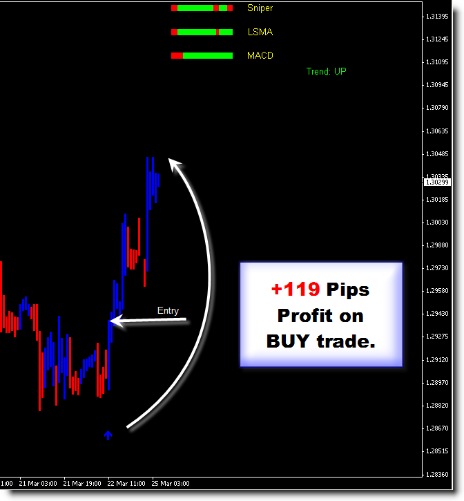 Forex sniper pro trading system
