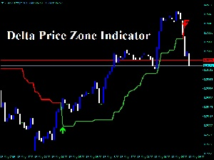 Delta Price Zone Indicator