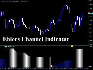Ehlers Channel Indicator