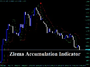 Zlema Accumulation Indicator